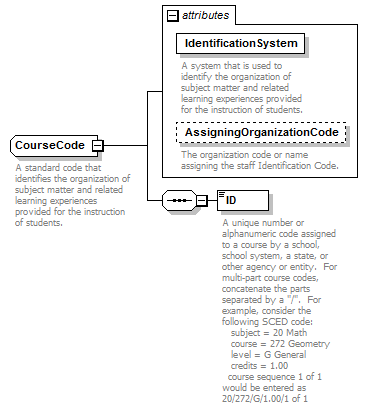 Core XML Schema - CourseCode (Complex Type) | Ed-Fi Tech Docs