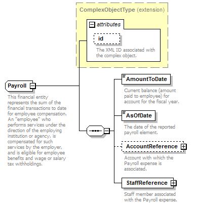 Core XML Schema - Payroll (Complex Type) | Ed-Fi Tech Docs