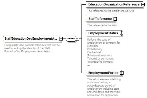 Core XML Schema